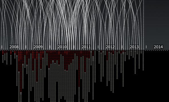 Interactive Data Visualization Tools