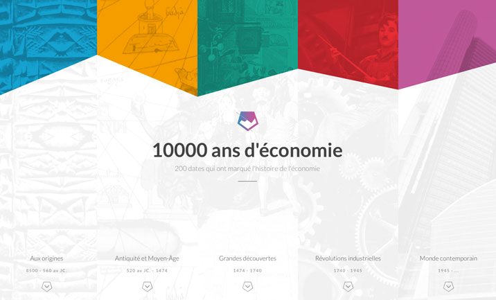 10 000 ans d'Economie website